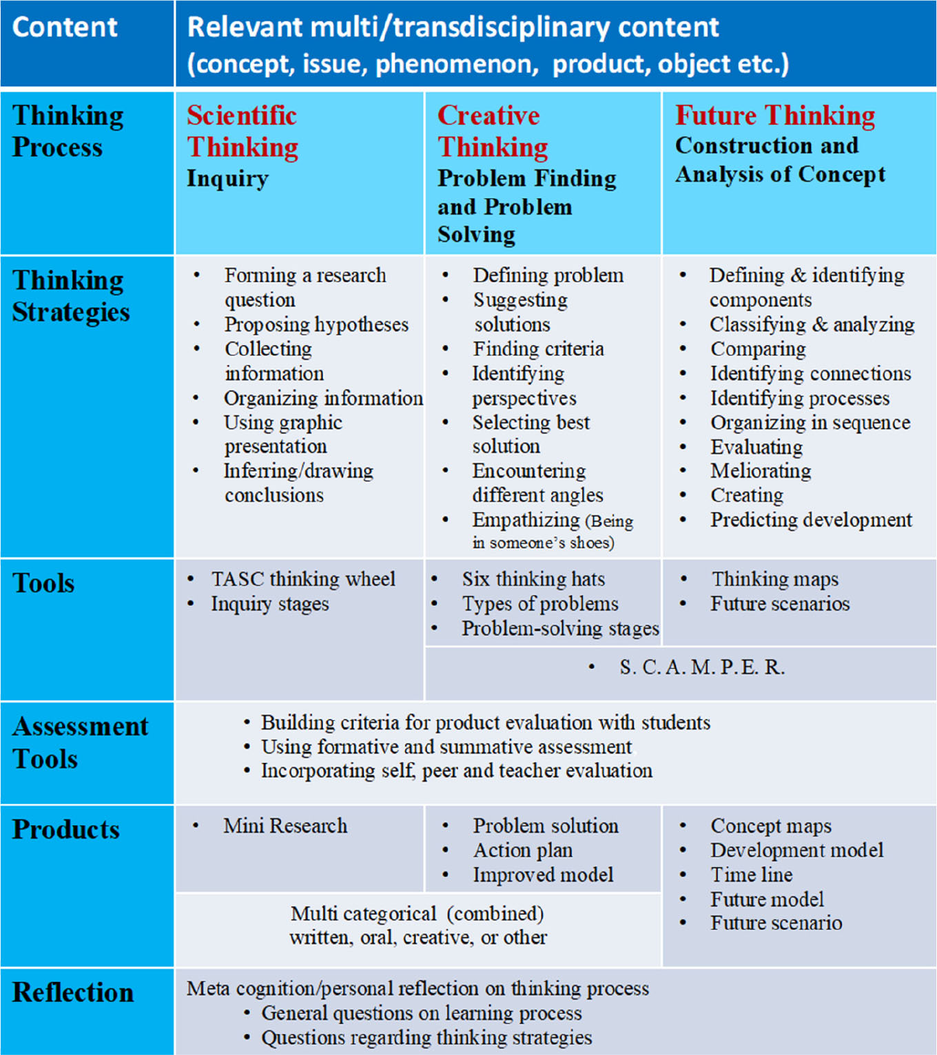 Teaching Future Thinking Literacy Curriculum Design And Development