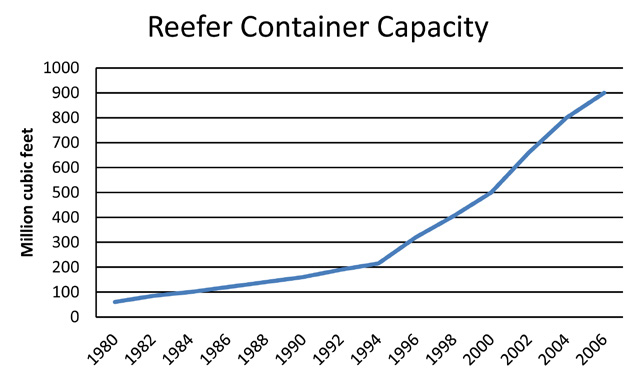 2 The Reefer Industry in a Historical Context 29 in: Snow in