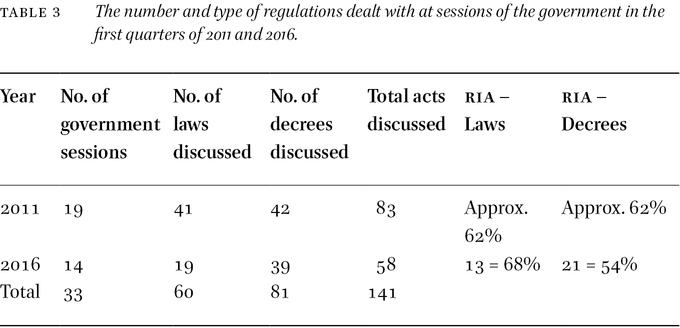 regulatory impact assessment kirkpatrick c parker d