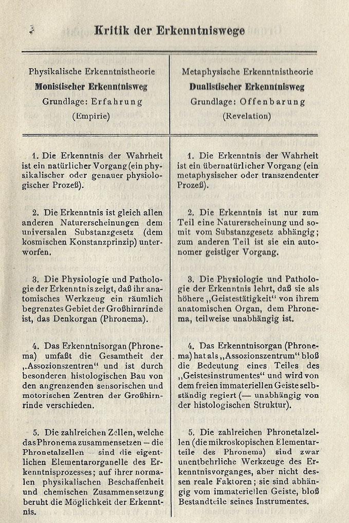Katholische Weltanschauung - gesammelte Essays über die Hauptstationen der neueren Philosophie.