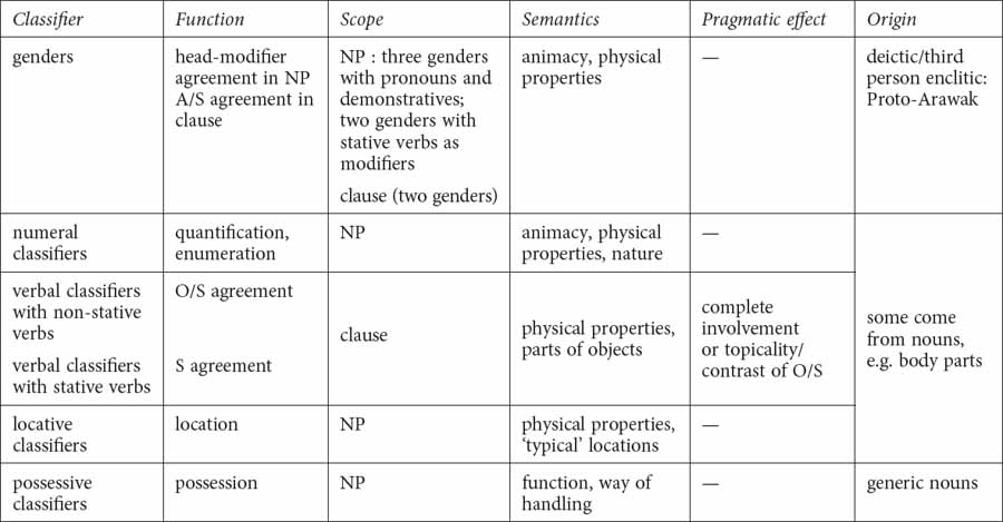 Palikur and the Typology of Classifiers in: Language at Large