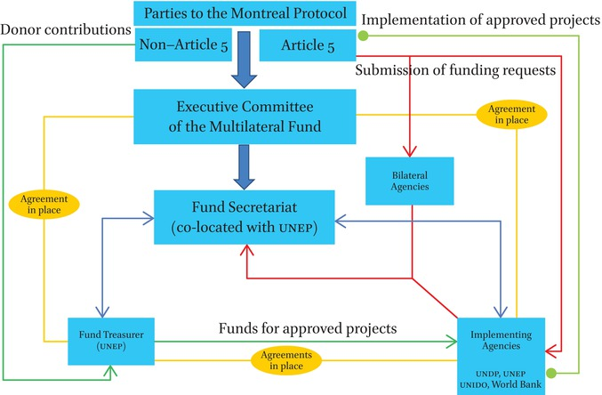 The Financial Mechanism of the Montreal Protocol and the