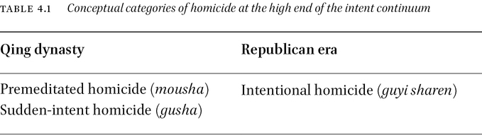 Limited Options: Intentional Homicide in Republican China in