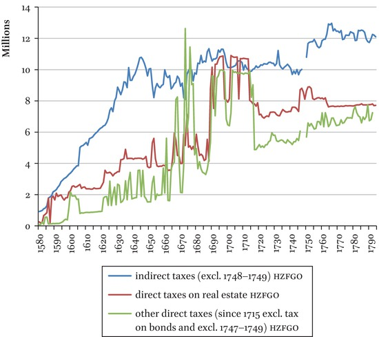 Public Finance of the Dutch Republic in the 17th and 18th