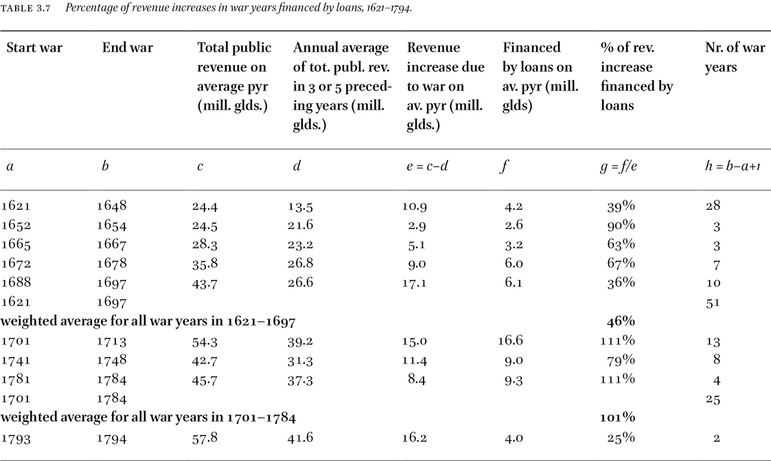 Public Finance of the Dutch Republic in the 17th and 18th Centuries