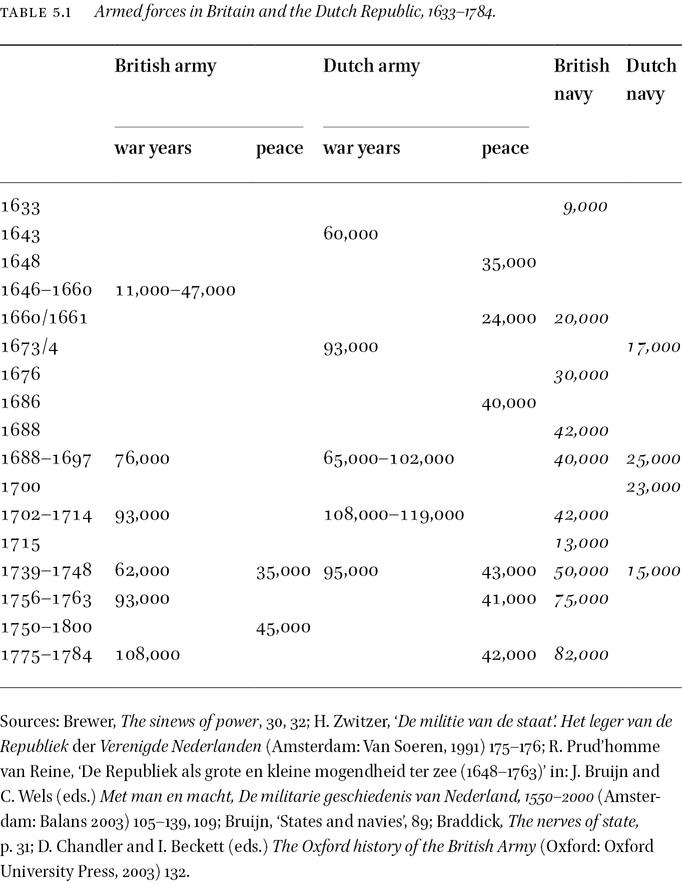 A Comparison with Britain in: Public Finance of the Dutch