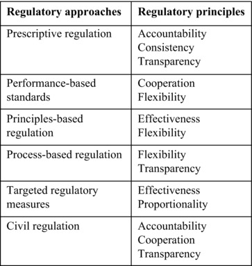 Governance and Regulation in: International Law of Sharks