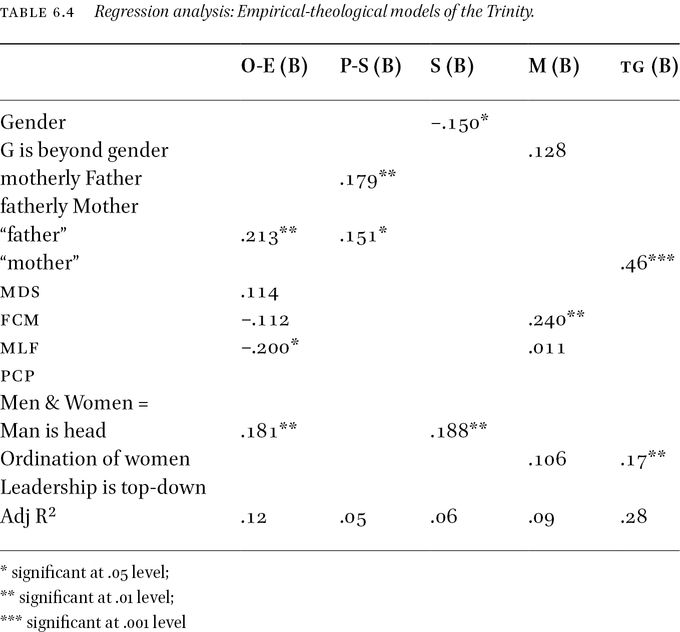 God, Gender and Social Roles in: Narratives and Numbers: Empirical