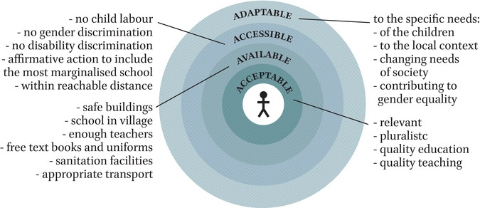 Education as a Key to Inclusion and as an Indispensable