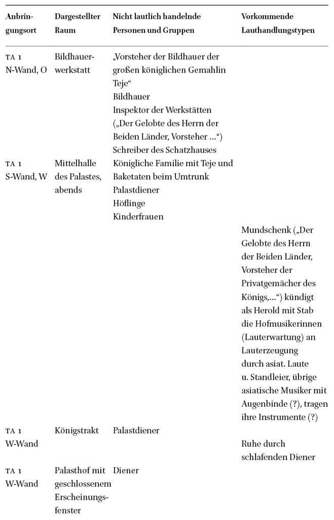 Achetaten – Lautliches Spacing urbaner Räume : Auditive Räume des ...