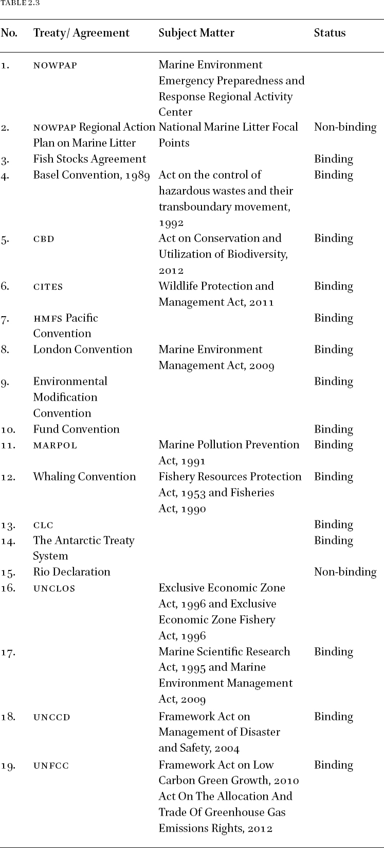 Marine Environment Law and Practice of China, India, Japan and Korea