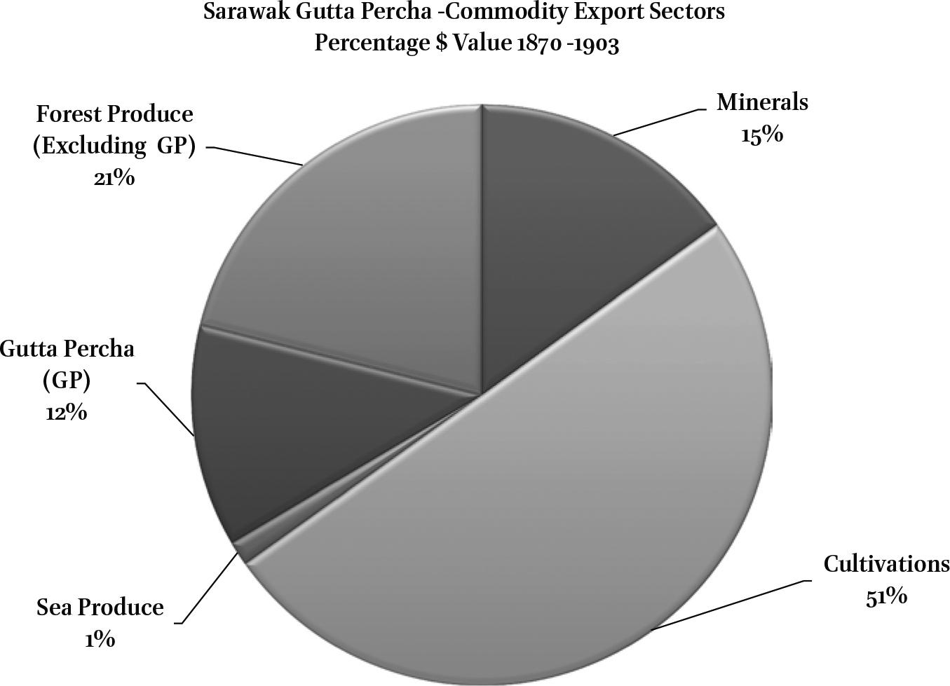 The Gutta Percha Trade of Sarawak in: Submarine Telegraphy