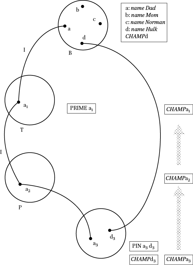 Mental Spaces In Ten Lectures On Cognitive Construction Of Meaning