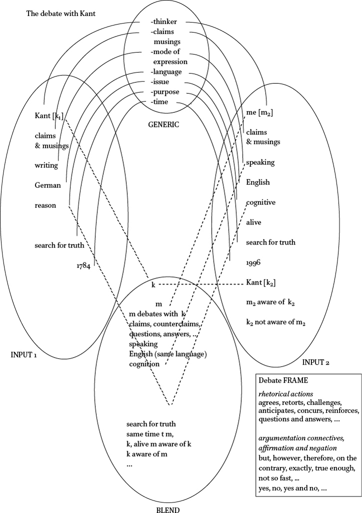 conceptual integration in ten lectures on cognitive construction of First Job Resume for High School Students download figure