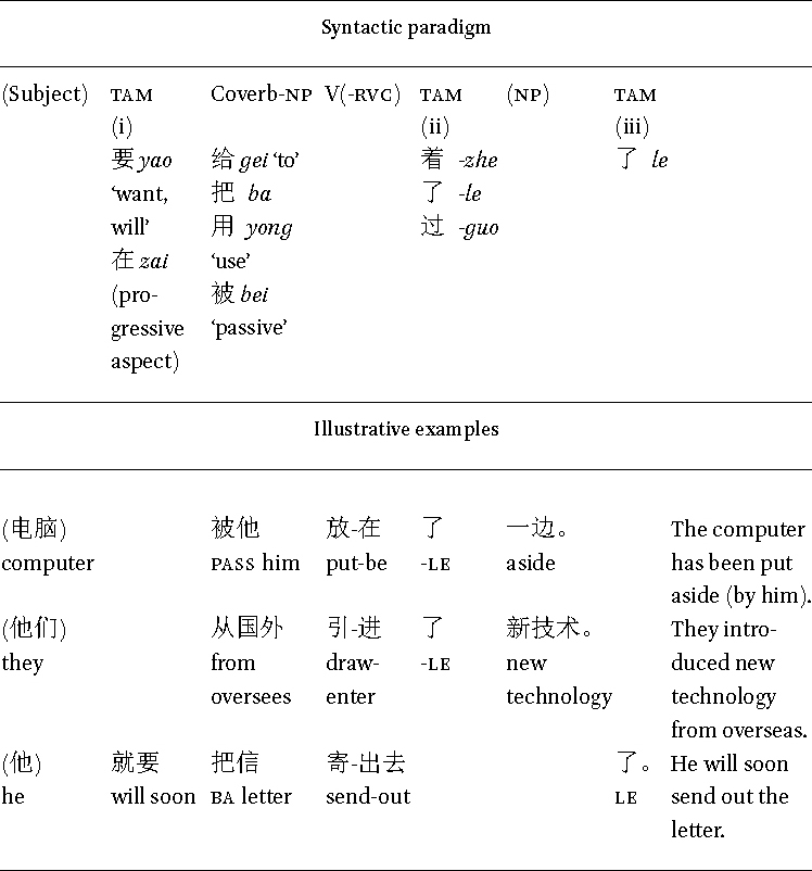 In Complex Predicates: Grounding of Verb Phrases in