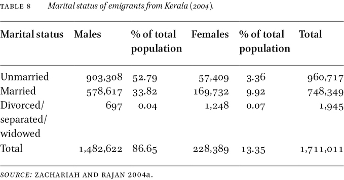 Demographic Analysis of Transnational Fields in
