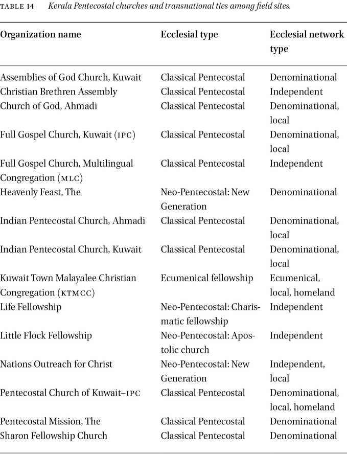 Transnational Ecclesial Networks in: Transnational Religious