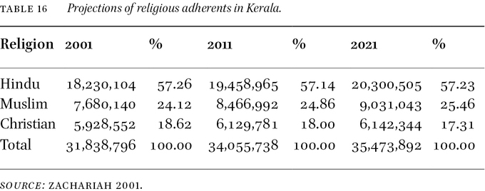 Conclusion: Kerala Pentecostal Churches in Mission in