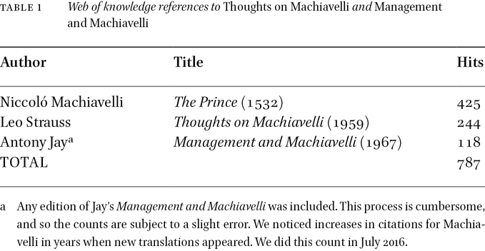 Machiavelli in Management: The Enterprise of Sir Antony Jay