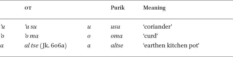 Phonology in: A Grammar of Purik Tibetan