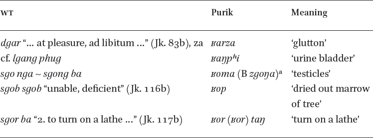Phonology in: A Grammar of Purik Tibetan