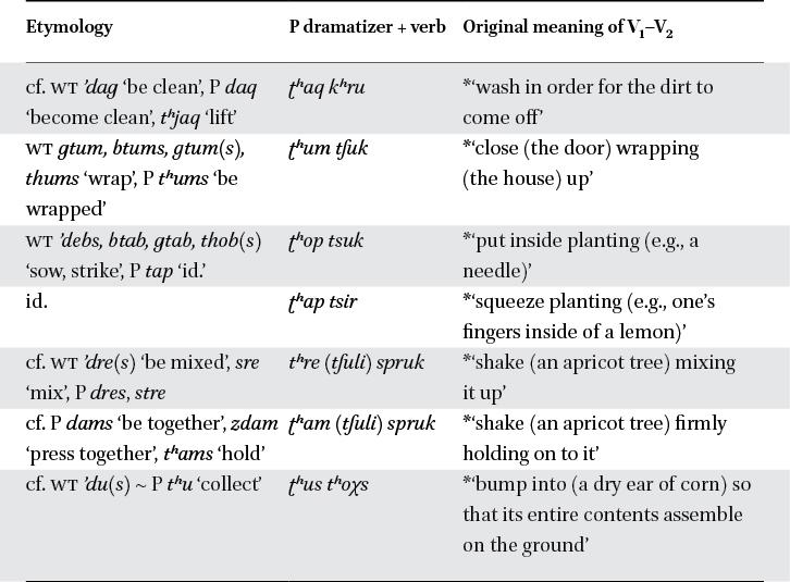 Sentences in: A Grammar of Purik Tibetan