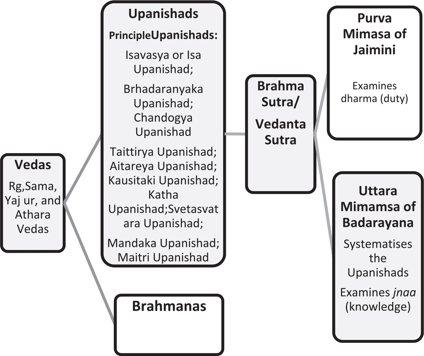 Key Texts and Tenets of the Schools of Vedanta and Their