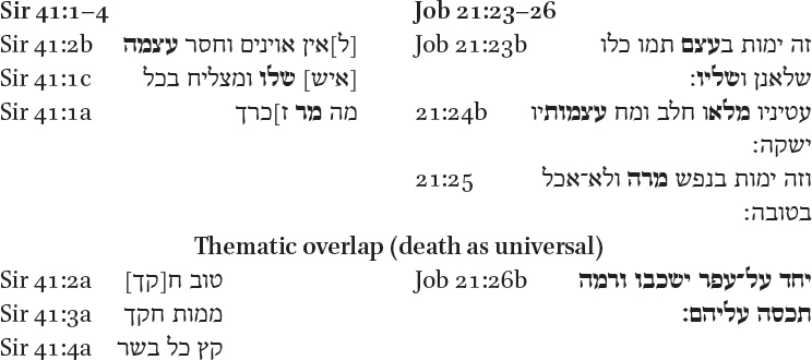 Death and the Body: Echoes of Job, Qohelet, and Ancient Perspectives