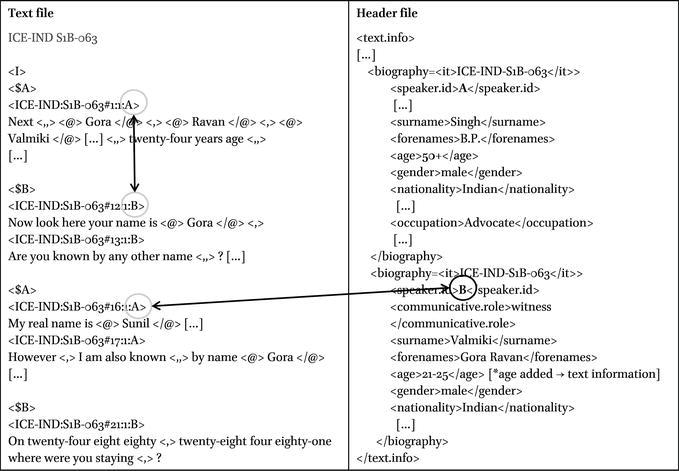 Methodology in: Corpus Linguistics and Sociolinguistics
