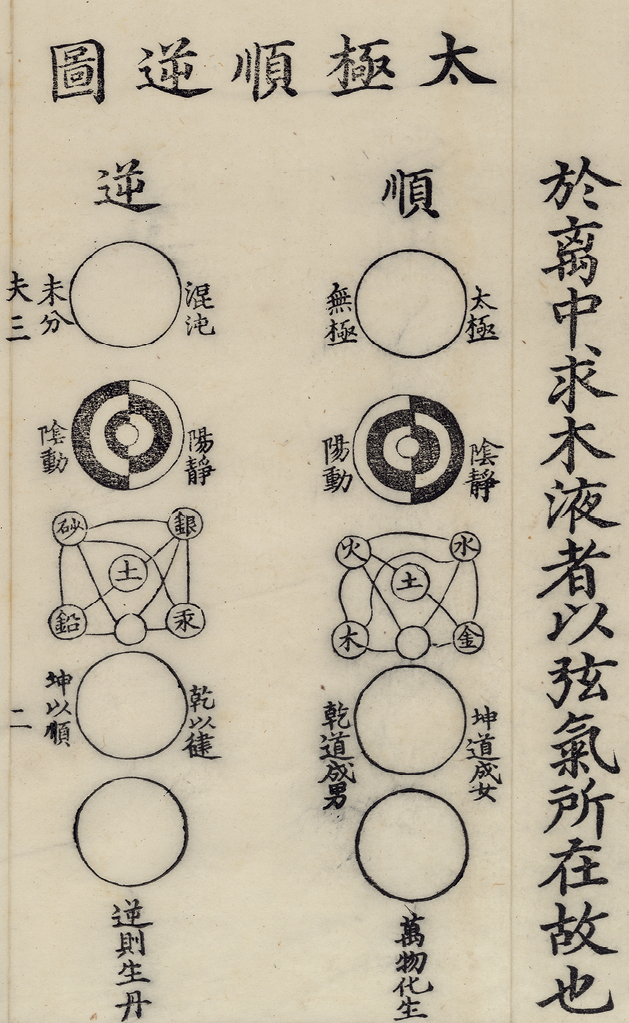 Alchemical Methods According to the Chart for the