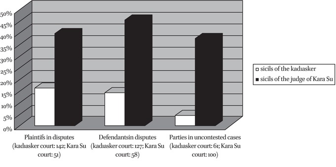Provincial Kadıs and Their Courts in: Law and Division of Power in