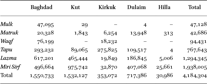 The Decline of the Ottoman Legacy in: Ottoman Land Reform in