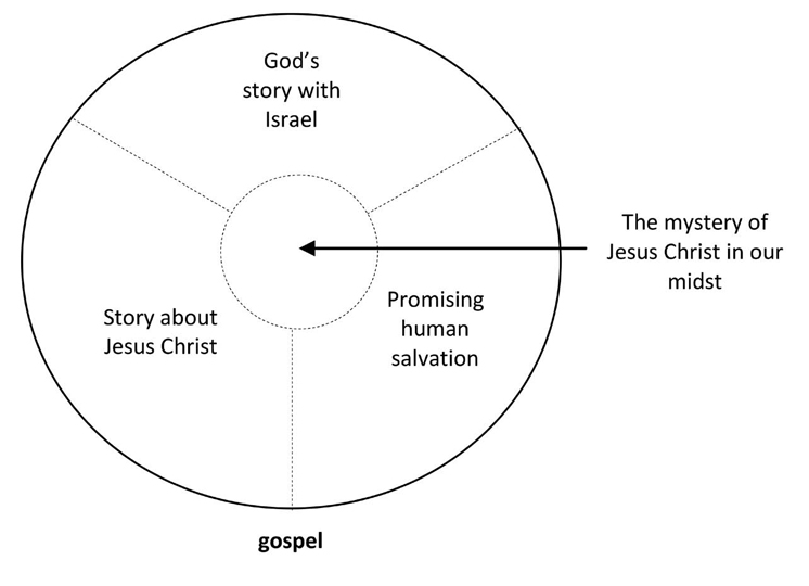 The Gospel as Star-theme in: The Gospel in the Western Context