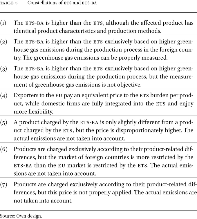 ets and ba Restricting Trade in Goods in: Climate Border