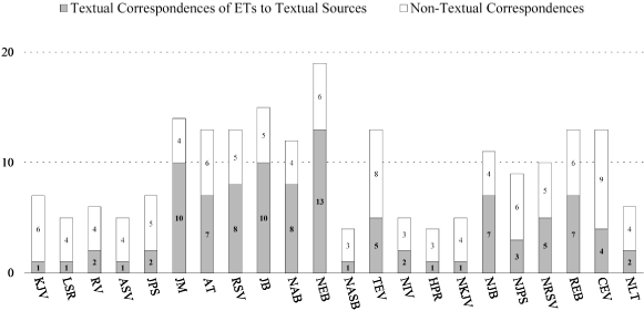 Analysis of Sample Chapters in: The Textual Basis of English
