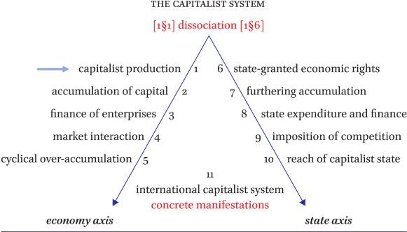 Chapter 1: The capitalist mode of production in: The unity