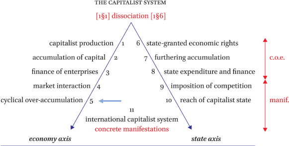Chapter 5: The cyclical over-accumulation and destruction of capital