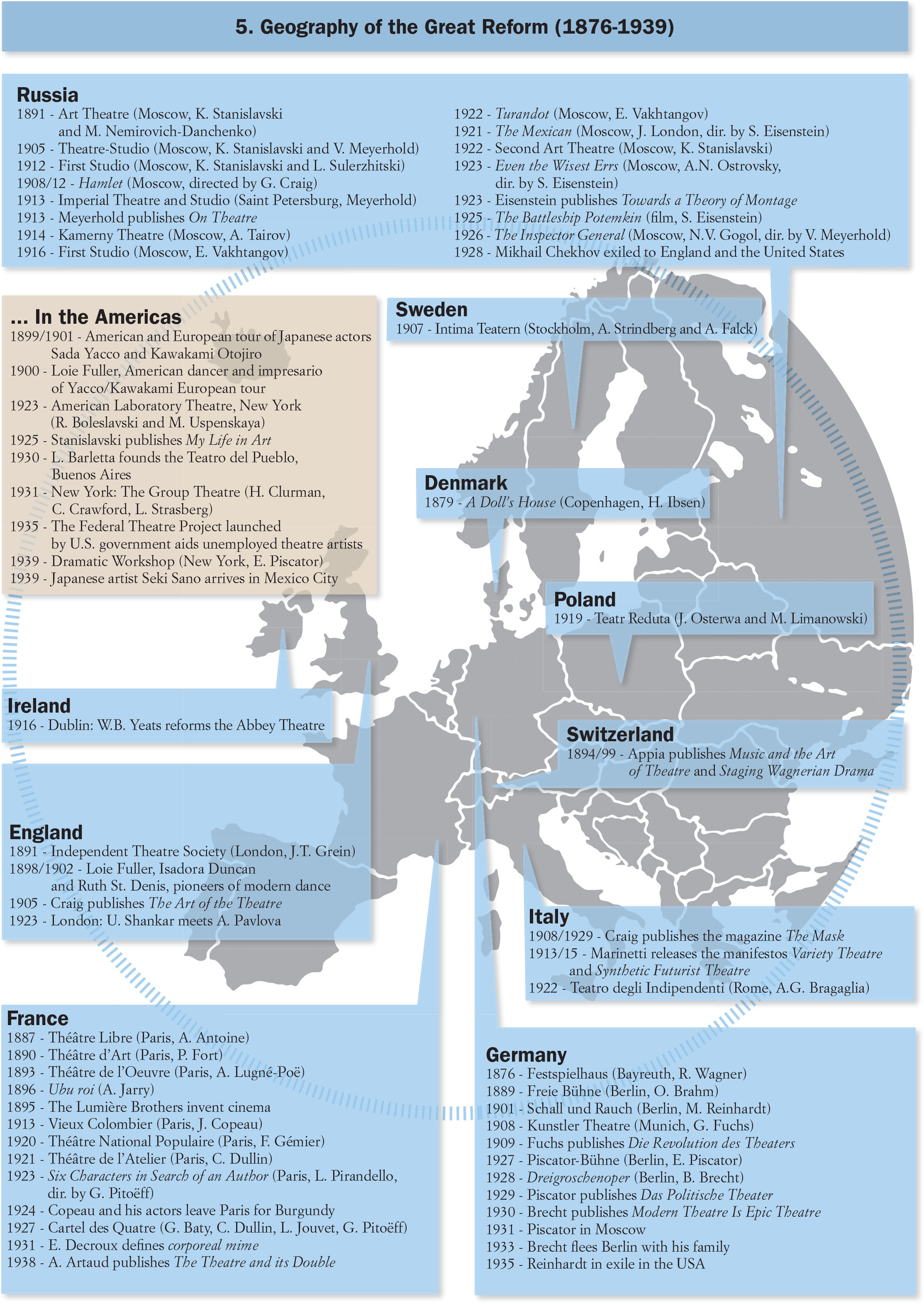 How in: The Five Continents of Theatre