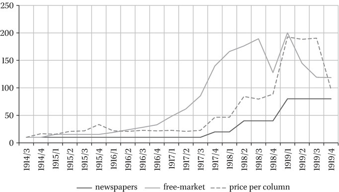 Financing the Press in: The Ottoman Press (1908-1923)