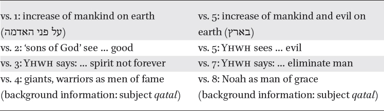 A Quest for Meaning: Analyzing Genesis 6:1–4 in: The Sons of