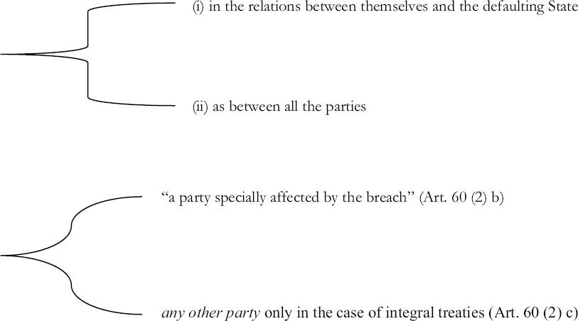 International Treaty in: Fundamentals of Public