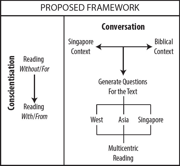 Reading and the Other: A Framework for Conversation in