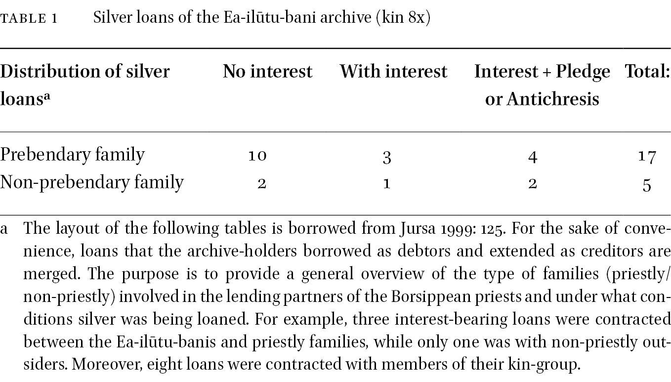 Silver Lending in: The Social World of the Babylonian Priest