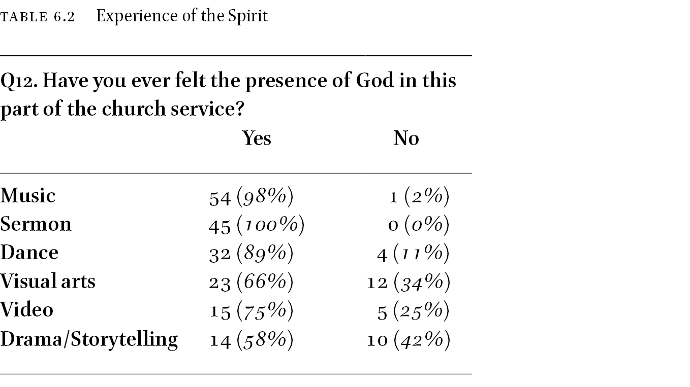 Narrating the Self and the Collective in: Worship and Social