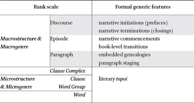 Genre and Method in Luke-Acts Research in: History