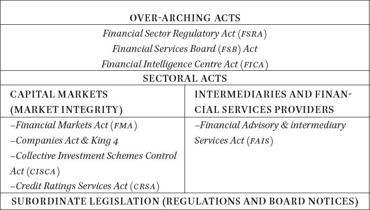 Securities and Capital Markets Regulation in South Africa in
