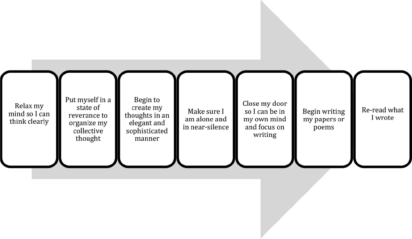 Writing Hope Pathways Strategies for Building Writing