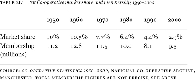 Affluence and Decline: Consumer Co-operatives in Postwar Britain1 in