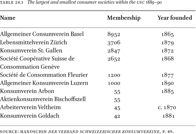 Consumer Societies in Switzerland: From Local Self-help