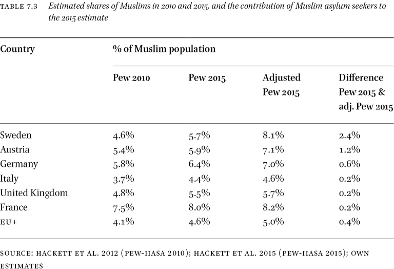 How Many More Muslims? The Effect of Increased Numbers of Asylum